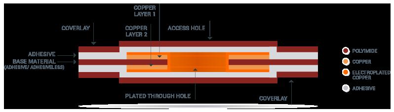 double side flex circuits