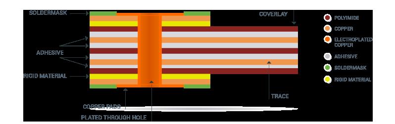 rigid flex circuits